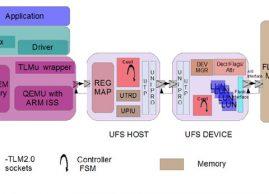 UFS Virtual Platform (Host + Device)
