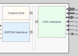 EEPROM Controller IP
