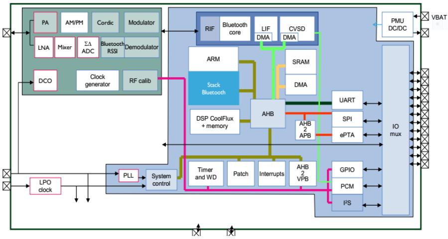 Bluetooth Dual Mode v4.2 RF Transceiver IP