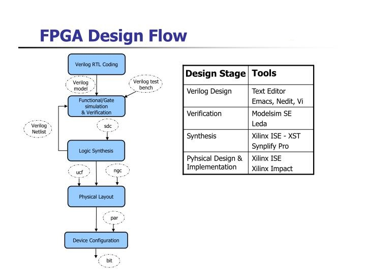 https://incise.in/wp-content/uploads/2017/12/fpga-design-flow-n-1.jpg