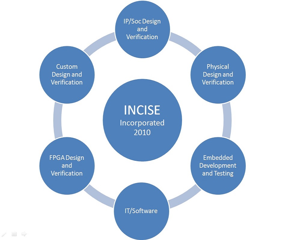 about_incise